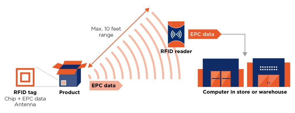 GS1_EPC-RFID
