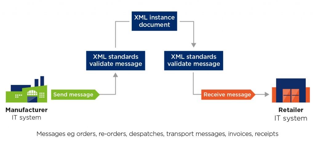 GS1_XML